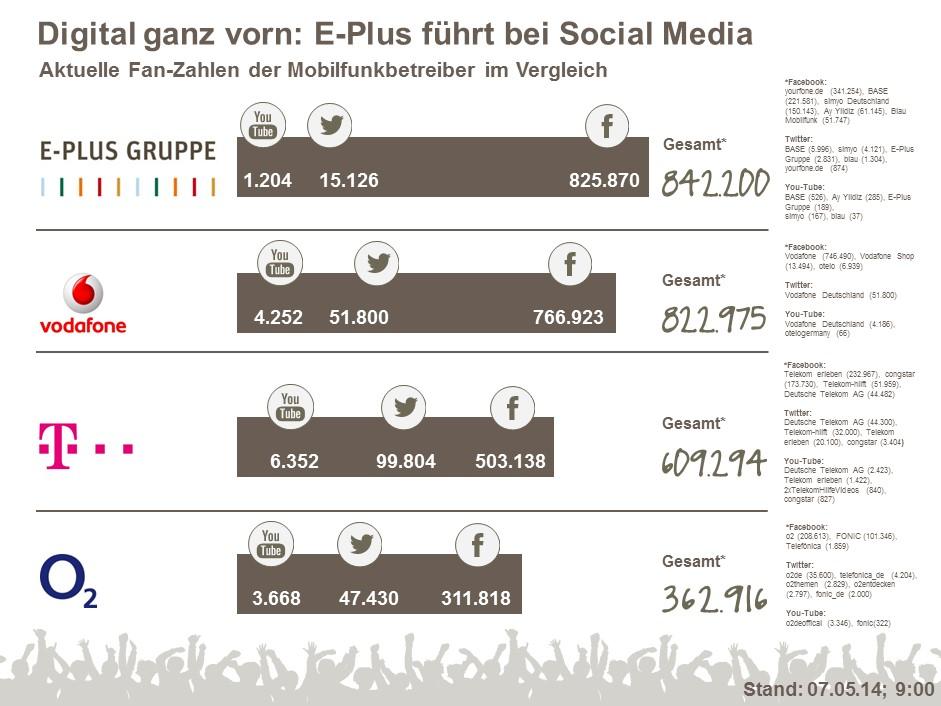 E-Plus Gruppe ist führend im Social Net