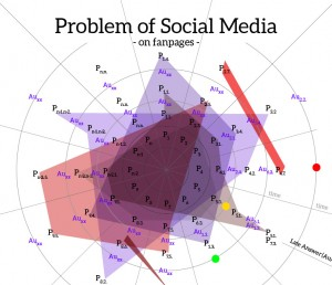 Problem of social media on Facebook