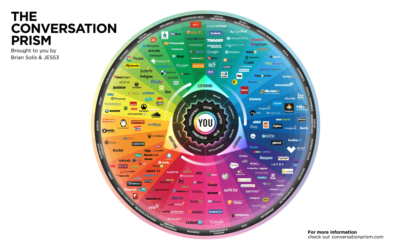 Social Media - Konversationsprisma