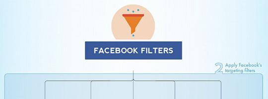 INFOGRAFIK: Facebook Targeting / Zielgruppenermittlung bei Facebook