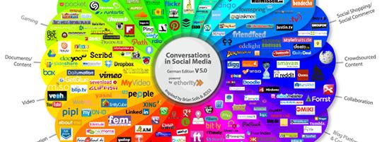 Social Media Prisma der Kommunikation (Deutschland)